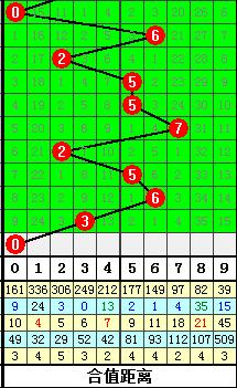 体彩排列5预测 2009第334排5和值
