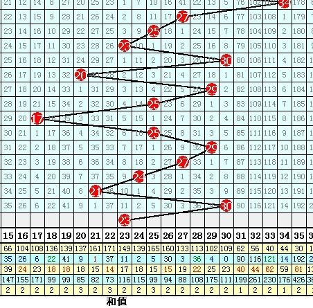 体彩排列5预测 096期排五和值