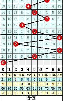 体彩排列5预测 175期和值