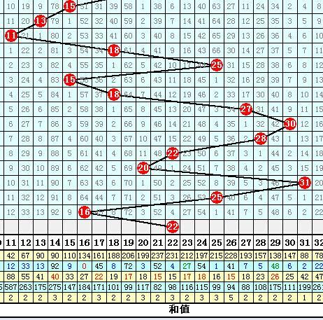 体彩排列5预测 139期排五和值